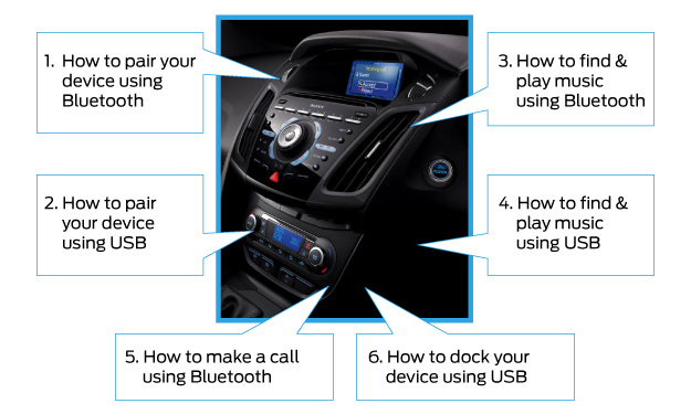 Ford SYNC - YouTube Guide