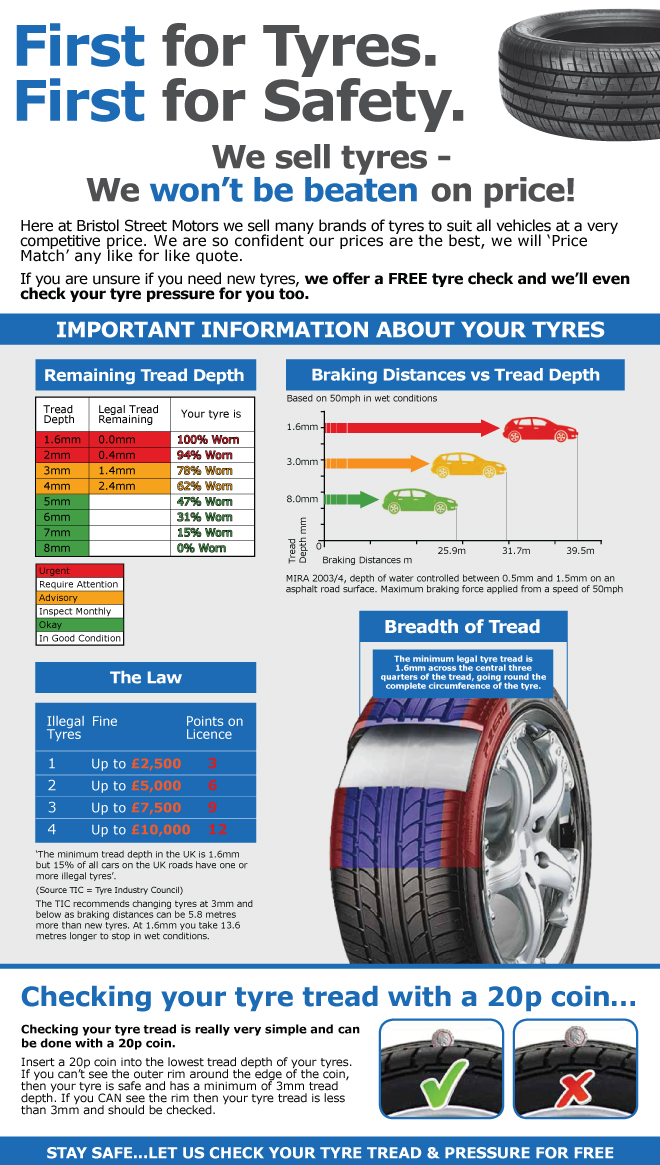 Tyre Check Information